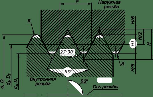 Трубная цилиндрическая резьба